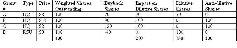 Diluted Earnings Per Share: Reconciling Weighted Shares Outstanding - Table 2