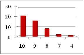 6039 Survey Graph 1