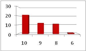 6039 Survey Graph 2