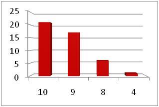 6039 Survey Graph 3