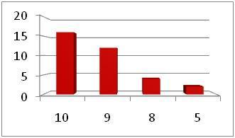 6039 Survey Graph 4