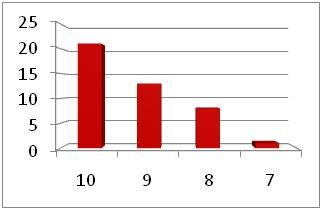 6039 Survey Graph 5