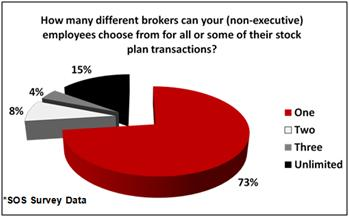 SOS Survey - How many brokers can your stock plan participants choose from?